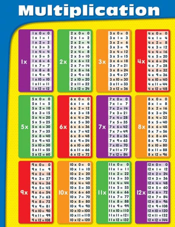 MULTIPLICATION TABLES LAMINATED