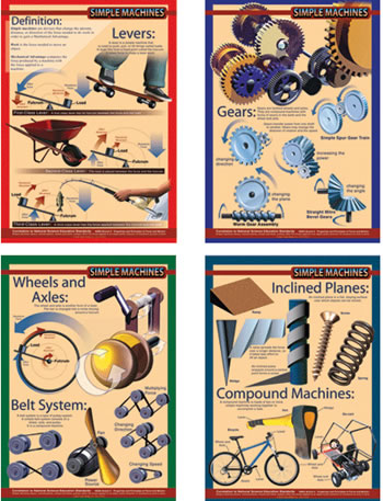 SIMPLE MACHINES BULLETIN BOARD SET