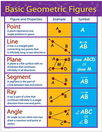 CHARTLETS BASIC GEOMETRIC FIGURES