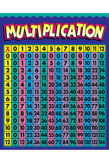 MULTIPLICATION CHART GR 2-4