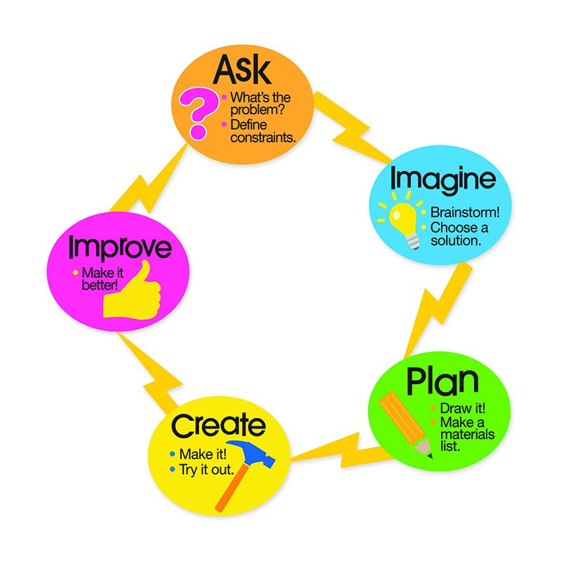ENGINEERING DESIGN PROCESS MAGNET