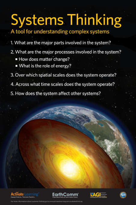 """Systems Thinking"" Poster"