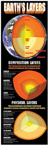 EARTHS LAYERS COLOSSAL POSTER