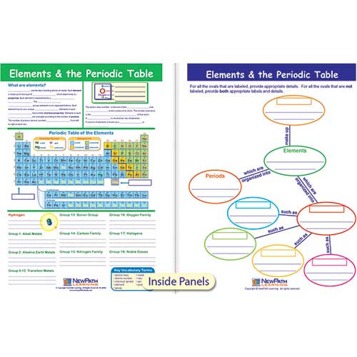 ELEMENTS THE PERIODIC TABLE VISUAL