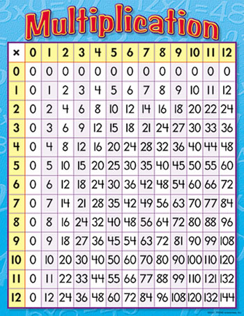 CHART MULTIPLICATION 17 X 22 GR 3-4