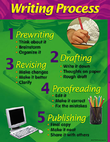 CHART WRITING PROCESS 17 X 22