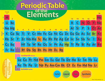 CHART PERIODIC TABLE OF ELEMENT 4-8