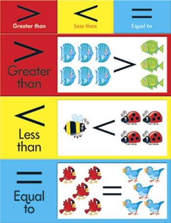 LEARNING CHARTS GREATER THAN LESS