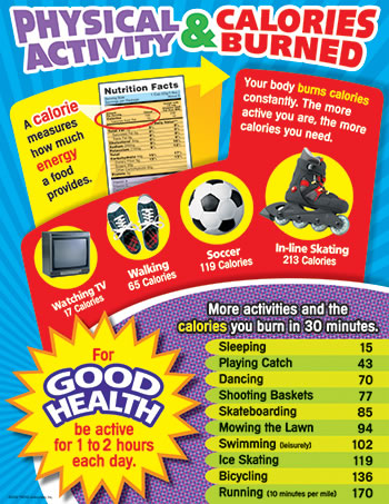 CHART PHYSICAL ACTIVITY & CALORIES