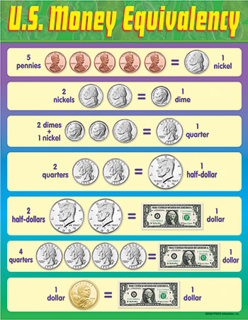 CHART U S MONEY EQUIVALENCY