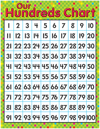 LEARNING CHART OUR HUNDREDS CHART